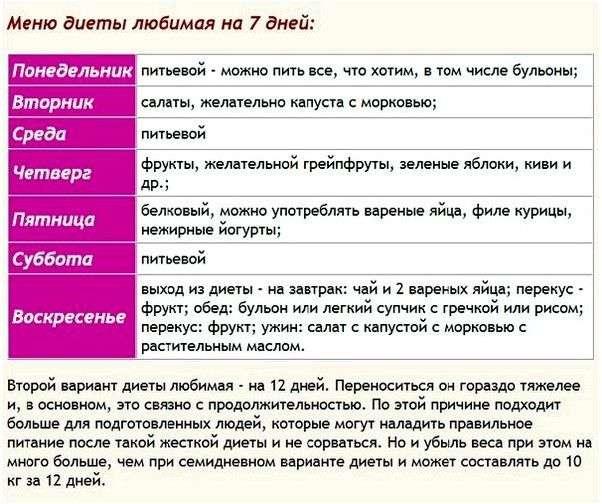 Рецепты Диеты Любимая.